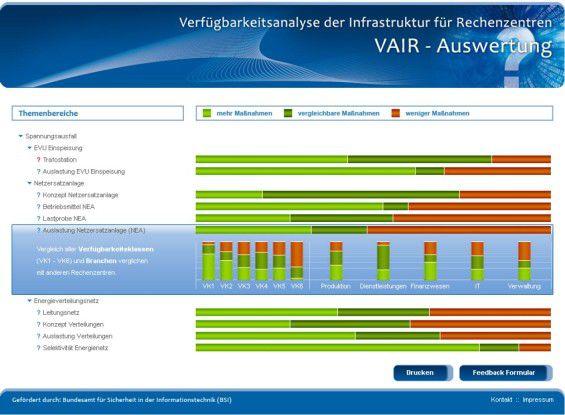 RZ-Benchmark: Das Balkendiagramm zeigt, bei welchem Indikator andere Rechenzentrums-Betreiber mehr, vergleichbare oder weniger Maßnahmen ergriffen haben (Quelle: FH Frankfurt).