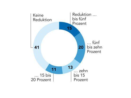 41 Prozent der Befragten planen mit stagnierenden oder erhöhten IT-Ausgaben. Der Rest muss weiter sparen.