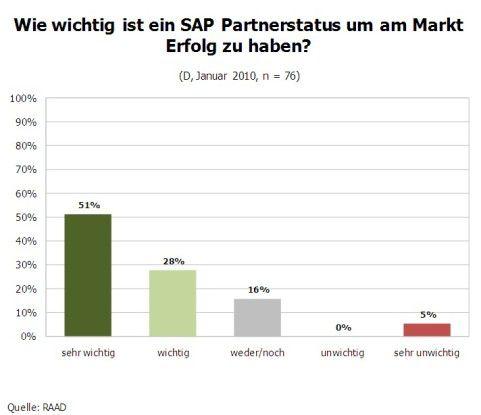 Wie wichtig ist der Partnerstatus für den Erfolg am Markt?