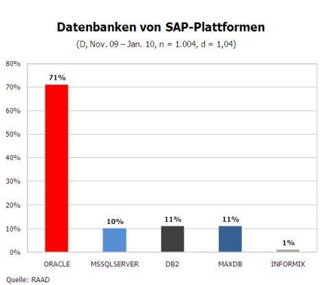 Datenbanken von SAP-Plattformen