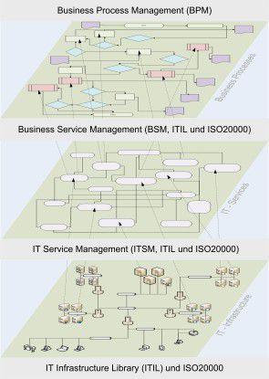 Die Zusammenhänge eines Itil-konformen IT- und Business-Service-Management.