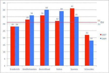 Anzahl der Ausdrucke pro Tag und Mitarbeiter im Ländervergleich