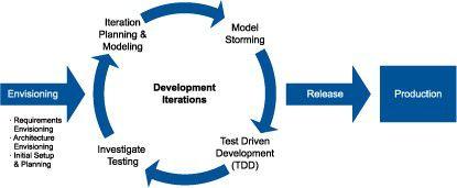Phasen im AMDD-Prozess