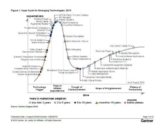 Der Gartner Hype Cycle zeigt an, welche Technologien die Analysten wie einschätzen: von heißen neuen Trends bis hin zu bereits produktiv arbeitenden Entwicklungen. (Quelle: Gartner)