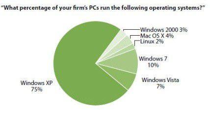 Windows XP ist in Unternehmen immer noch mit 75% vertreten, doch Windows 7 holt langsam auf (Quelle Forrester).