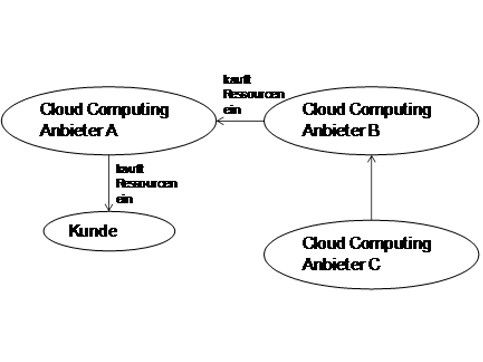 Abbildung 2: Handel mit Ressourcen im Bereich des Cloud Computing.
