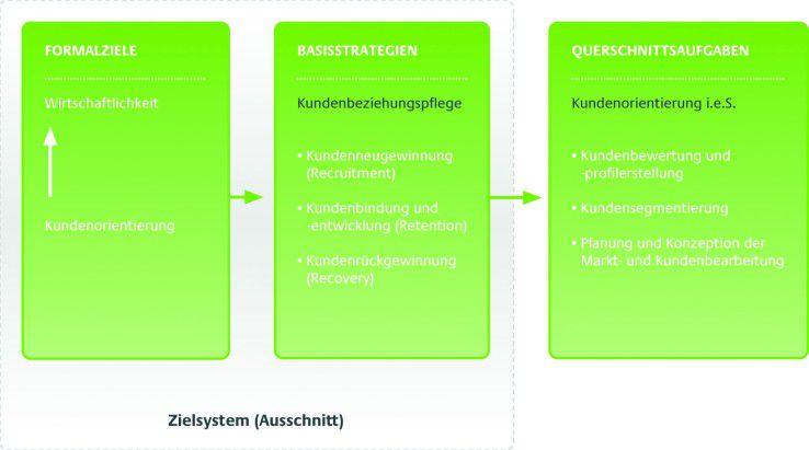 Ziele und analytische Querschnittsaufgaben im Customer Relationship Management (CRM)