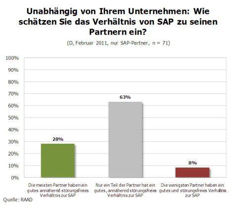 Verhältnis von SAP zu Partnern.