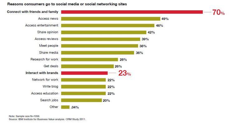 """Großes Missverständnis: Die meisten Nutzer von Sozialen Netzwerken wollen in erster Linie mit Freunden kommunizieren und Neuigkeiten austauschen, nicht mit Firmen oder deren """"Marken"""" in Kontakt treten."""