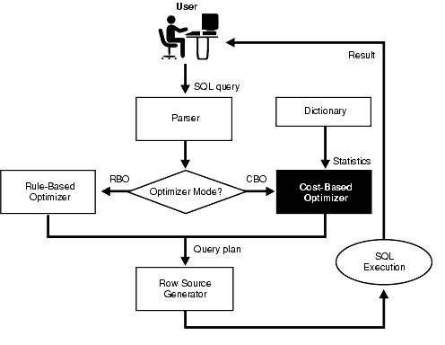 Der Oracle Optimizer optimiert Datenbank-Abfragen regel- oder kostenbasiert.