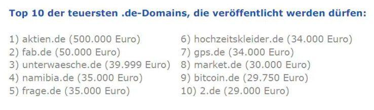 Das sind die teuersten DE-Domains des Jahres 2011.