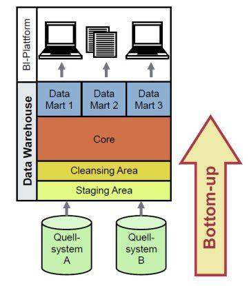 Bottom up Modellierung: Die Datenmodelle der Quellsysteme weden analysiert und daraus ermittelt, welche Tabellen und Attribute für das Data Warehouse relevant sind.