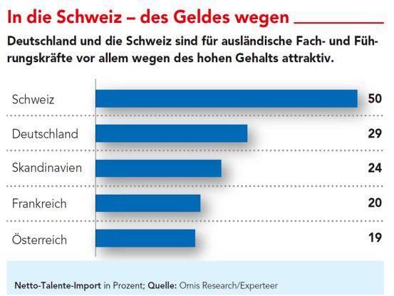 Deutschland und die Schweiz sind für ausländische Fach- und Führungskräfte vor allem wegen des hohen Gehalts attraktiv.