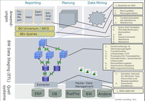 Überblick über die Einsatzgebiete von ABAP.