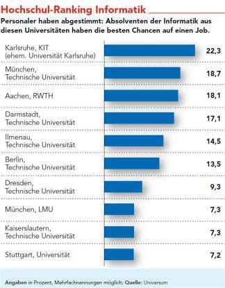 And the Winner ist... Personaler nehmen am liebsten Informatiker der Uni Karlsruhe.