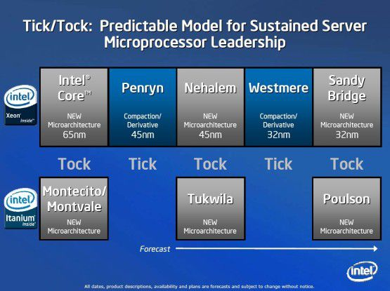 Auf eine Strukturverkleinerung oder ein Tick folgt bei Intel immer eine neue Mikroarchitektur oder ein Tock.