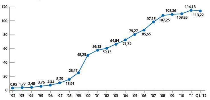 Die Entwicklung der Mobilfunkverträge in Deutschland: Besonders erfolgreich verlief das Jahr 2000.