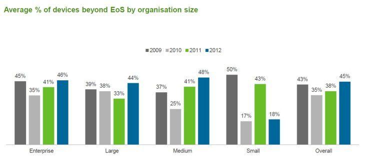 Der Network Barometer Report zeigt, dass fast die Hälfte der zur Zeit eingesetzten Netzwerkgeräte ihren End of Service (EoS)bereits nach fünf Jahren erreicht.