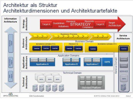 Architekturdomänen als Struktur für die Enterprise Architecture.