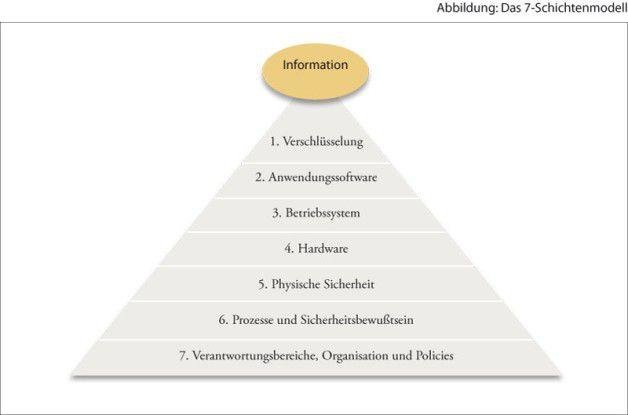 Das Datensicherheitskonzept für mobile Geräte im BYOD-Kontext basiert auf einem Sieben-Schichten-Modell.