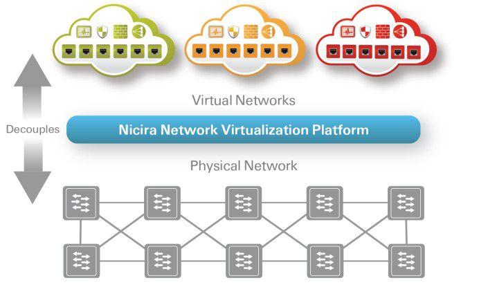 So funktioniert (vereinfacht dargestellt) die NVP von Nicira.