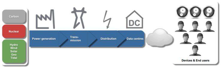 Das Datenzentrum ist ein integriertes Element des gesamten Stromkreislaufs.