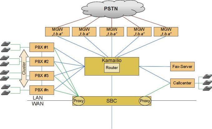 Ablösung des TK-Systems Siemens HiCom 300E in der Zentrale und Integration der TK in die IT-Anwendungen.