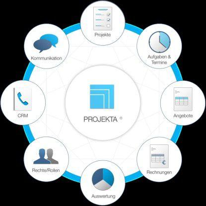 """Das Veranstaltungs-Management """"Projekta"""" wanderte in eine Private Cloud."""