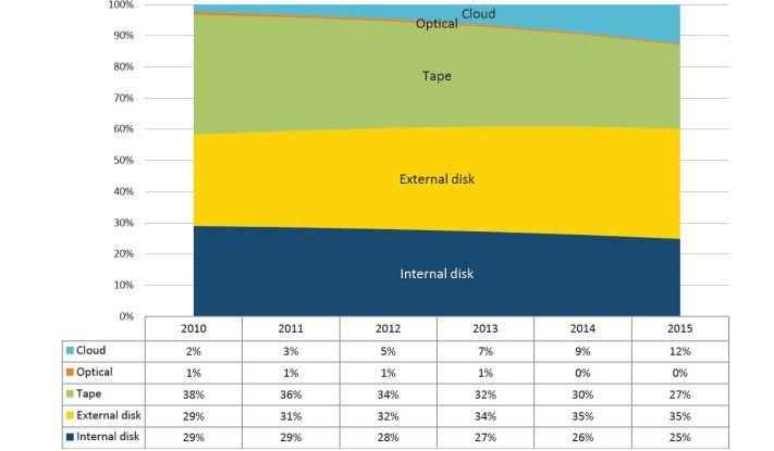 Bezogen auf die gespeicherten Datenmengen dominieren im Bereich Archivierung laut der Marktforschungsgesellschaft ESG weltweit drei Speichermedien: Externe und interne Festplatten sowie Tapes. Cloud-basierte Archivierungsangebote gewinnen jedoch an Boden.