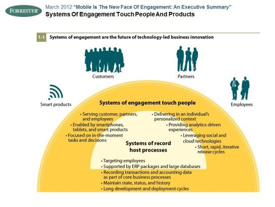 Systems of Engagement sind die Zukunft der technikgetriebenen Business-Innovation, sagt Forrester Research.