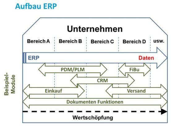 Aufbau ERP-System mit verschiedenen Modulen.