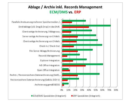 Angebotsspektrum Ablage / Archiv inkl. Records Management.