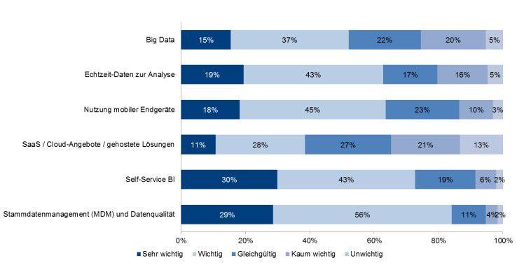 """""""Welche BI-Themen sind für Sie wichtig?"""": Auch wenn manche Entwicklung und Technik im BI-Markt manchem BI-Verantwortlichen noch sehr nach Zukunft klingt, wird sie von Kollegen längst diskutiert und erprobt. So etwa bei Self-Service-BI. Quelle: Aktuelle BARC-Umfrage zur Bedeutung von """"Big Data"""" und anderer Trends für Unternehmen. N=""""187"""""""