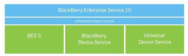 BES10 ist eine Art Überbau für BES5 sowie die beiden Verwaltungsinstanzen Blackberry Device Service und Universal Device Service.
