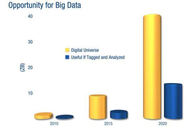 Verhältnis der Daten, die mit Metadaten versehen für Big Data sinnvoll wären, zu den insgesamt vorhandenen Daten 2012
