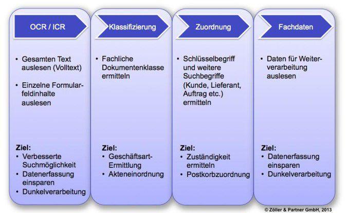 Aufgabenspektrum der Erkennungsverarbeitung.