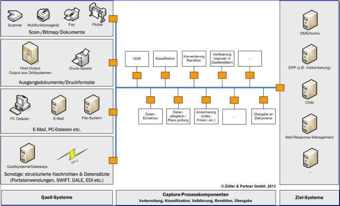 Einbindung von Capture-Lösungen in Systeme und Abläufe.