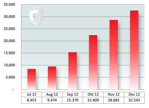 G Data SecurityLabs verzeichnete in der zweiten Jahreshälfte 2012 fast 140.000 neue mobile Schaddateien.