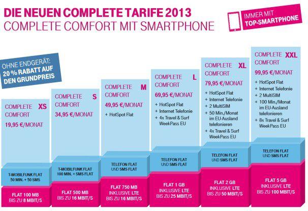 Die Complete-Comfort-Tarife der Telekom in der Übersicht.