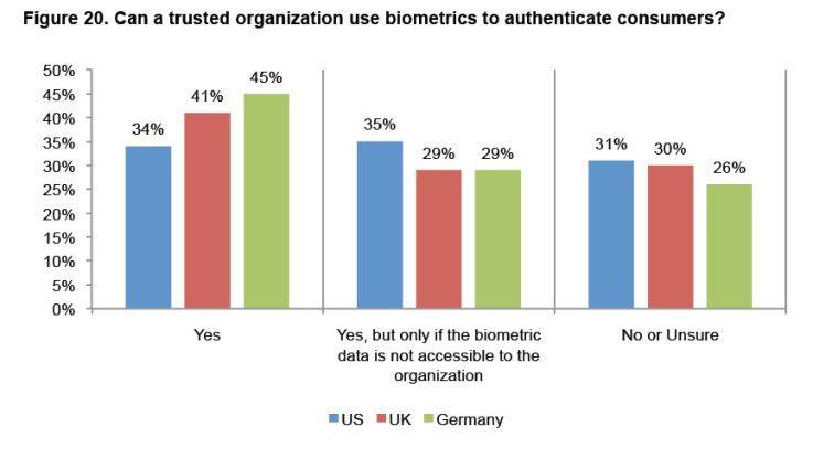 Die Akzeptanz biometrischer Verfahren ist in Deutschland erstaunlich hoch.