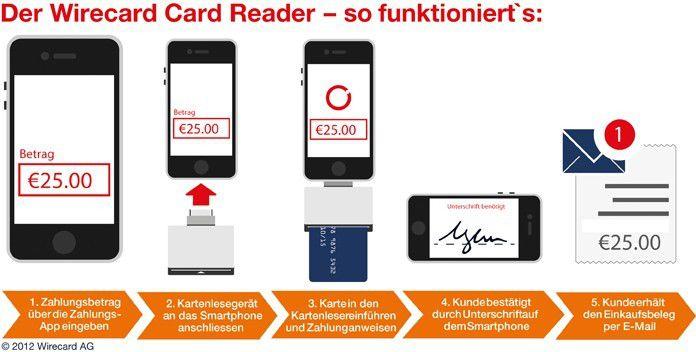 So funktioniert die Integration der myTaxi-App mit dem Wirecard-Bezahlmodell.