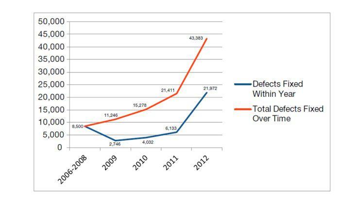 Coverity hat während des Untersuchung fast 22.000 Defekte behoben.