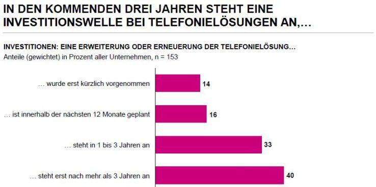 Fast die Hälfte der deutschen Unternehmen will in den nächsten drei Jahren die TK-Anlage austauschen.