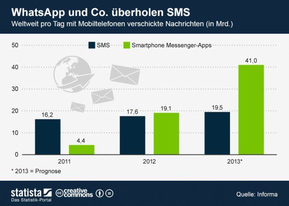 Instant Messaging vs. SMS