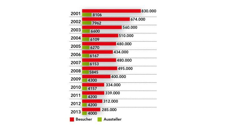 2001 war für die CeBIT das Rekordjahr, seitdem ging es fast stetig bergab. Mit der B2B-Ausrichtung dürfte die Besucherzahl weiter schwinden.