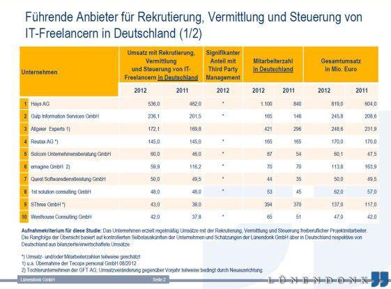 Der Branchenprimus Hays und seine Konkurrenten im aktuellen Lünendonk-Ranking für 2013.