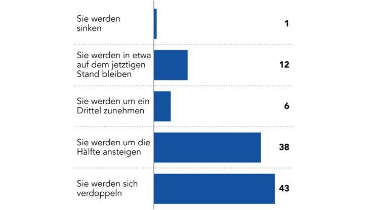 Aus diesen Gründen prognostizieren die weitaus meisten Befragten, genauer gesagt: 87 Prozent, einen spürbaren Anstieg der Ausgaben für BPM-Systeme innerhalb der kommenden zwölf Monate.