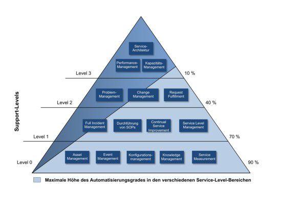 Mit Expertensystem-basierten Automatisierungslösungen kann ein Großteil der im IT-Betrieb anfallenden Aufgaben durchgeführt werden. Vor allem in den Service-Level-Bereichen 0, 1 und 2 besteht ein hohes Automatisierungspotenzial.