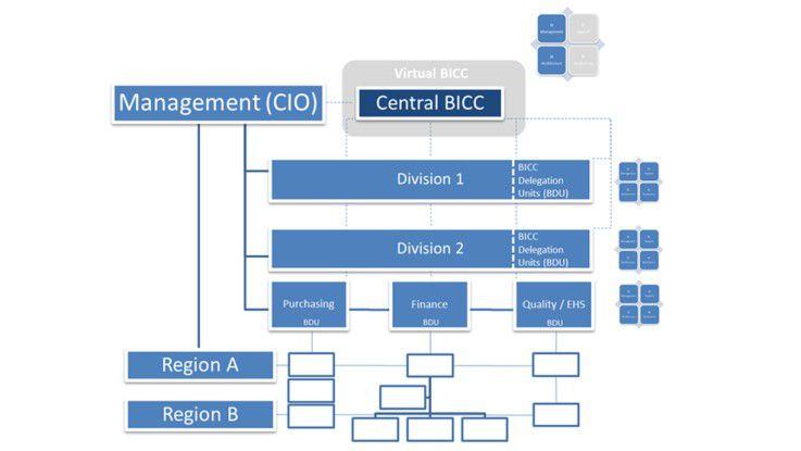 Organisatorische Darstellung der Hybrid-Variante eines BI Competency Centers