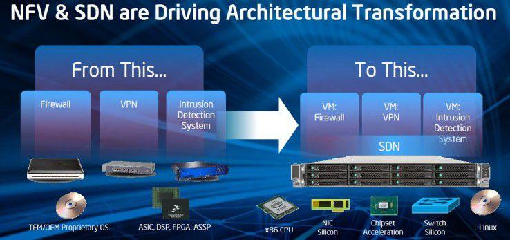 In der SDN-Welten sollen Appliances wie Firewalls verschwinden und nur noch virtuell existieren.